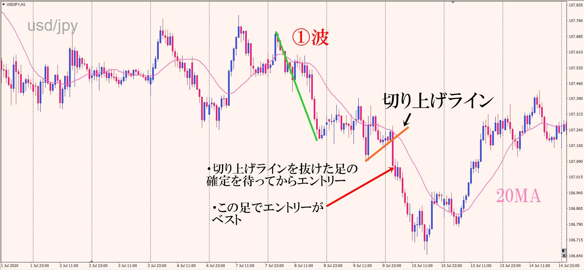 ドル円 ダウントレンド エントリー