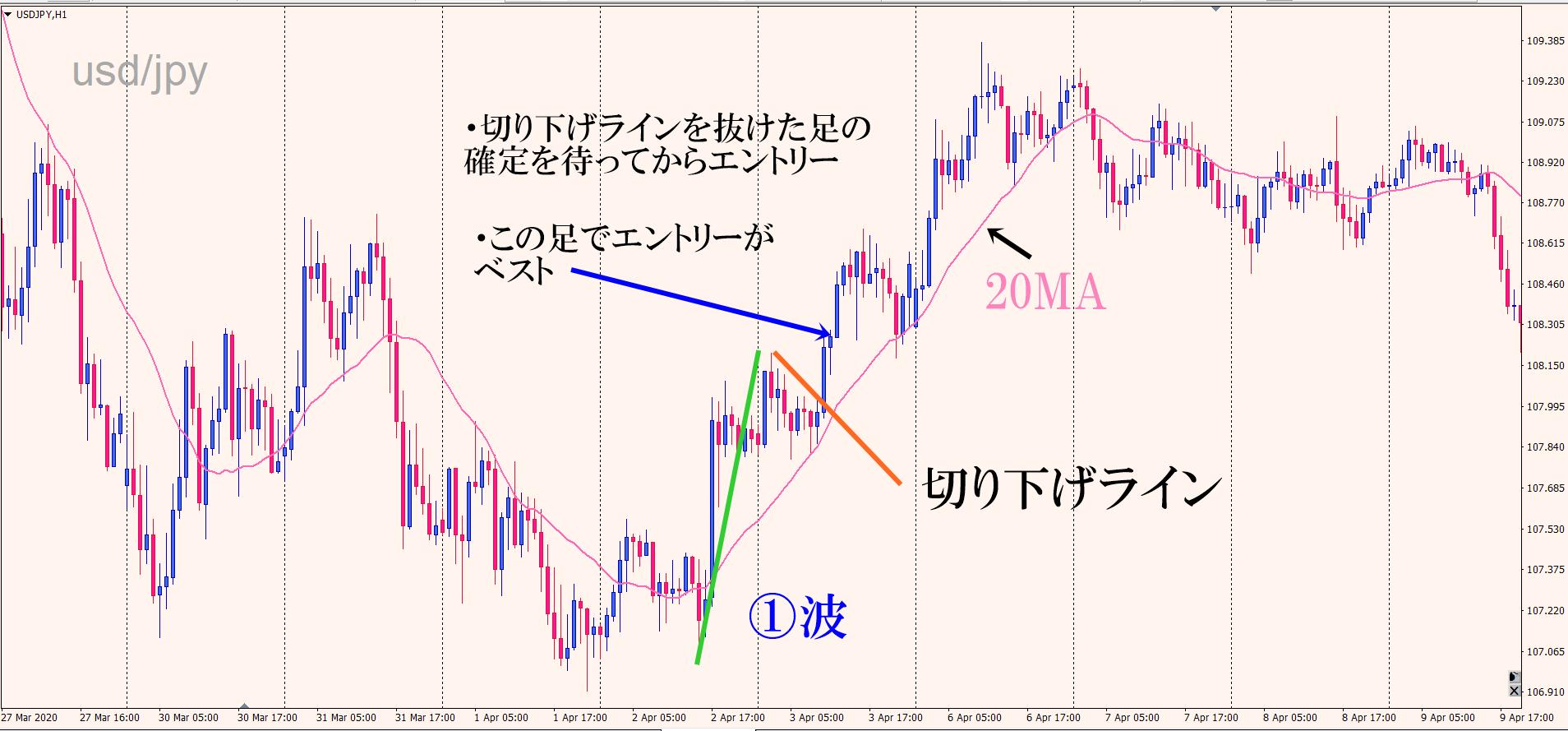 ドル円アップトレンド エントリー方法