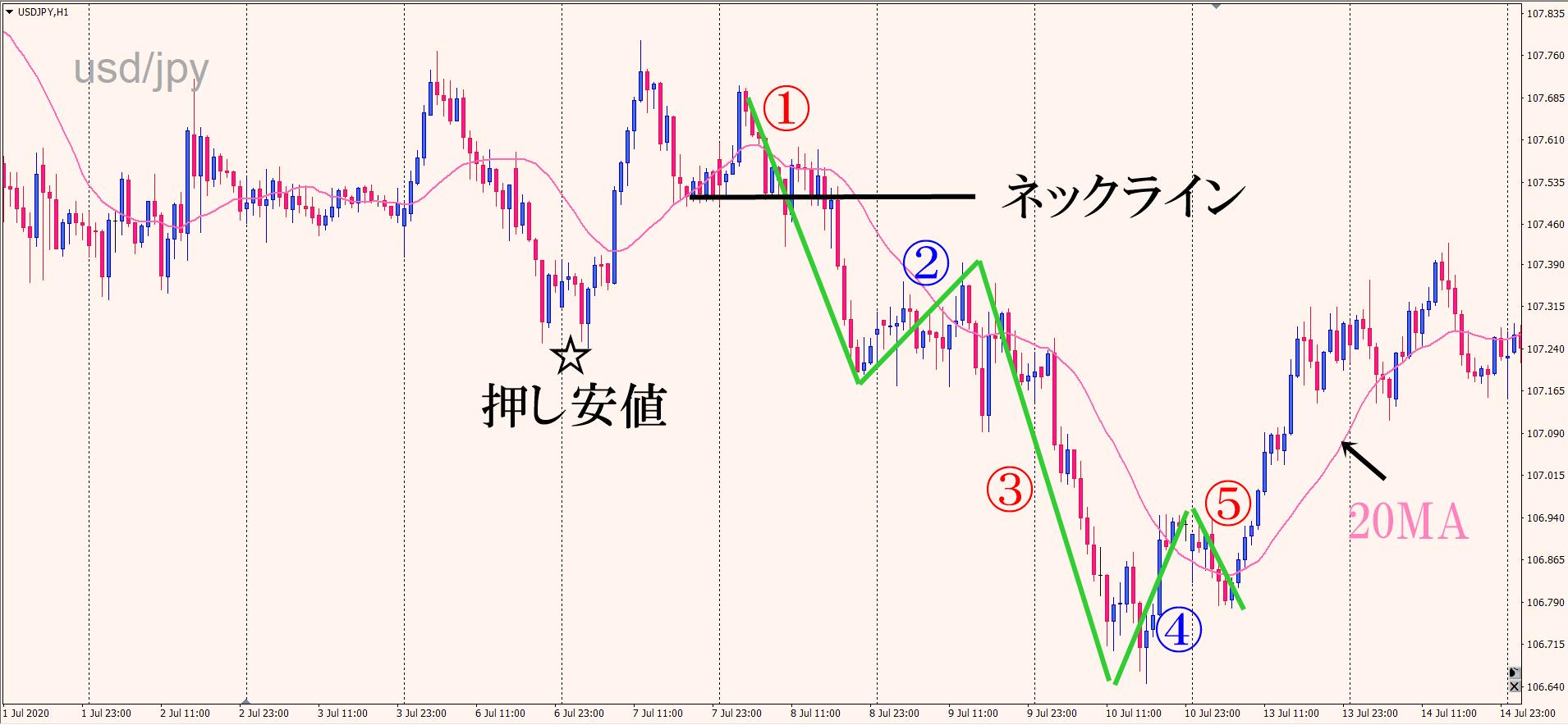 ドル円 ダウントレンド 1波