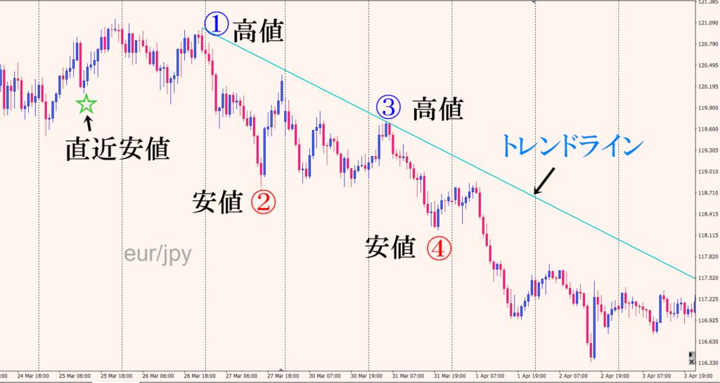 ユーロ円ダウントレンド
