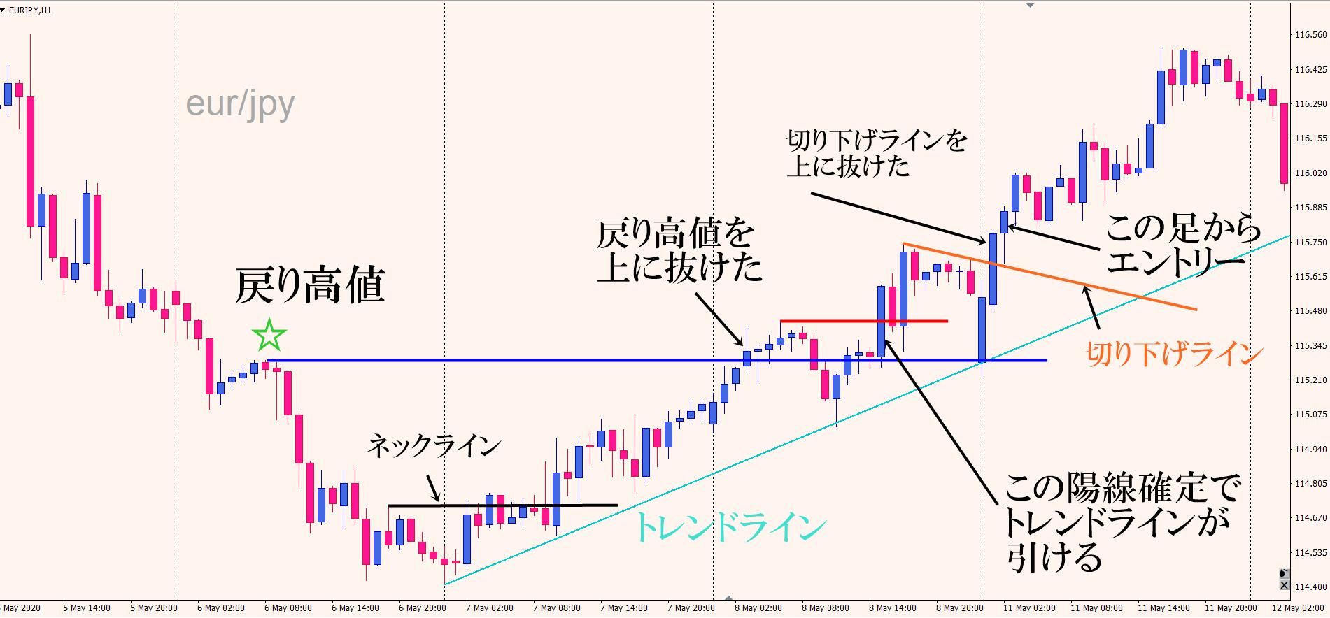 ユーロ円ロングトレード