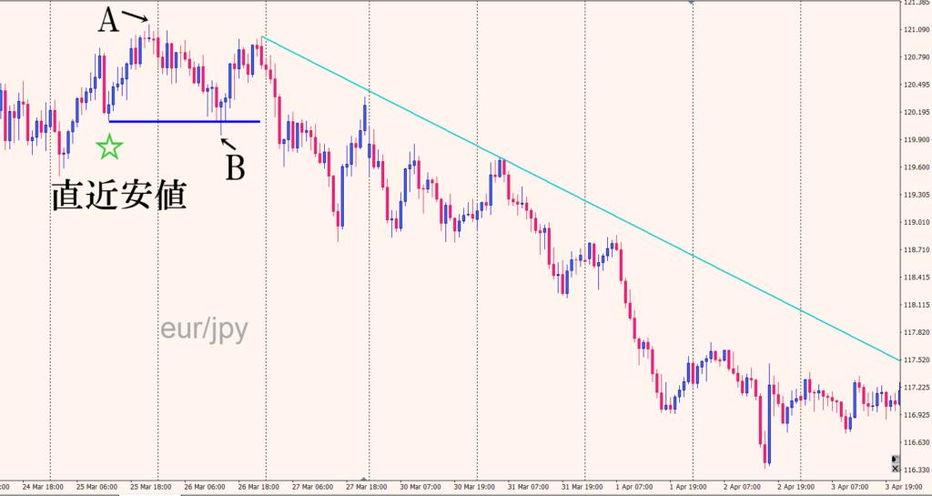 ユーロ円ダウントレンド直近安値