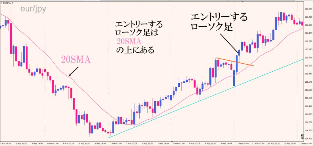 ユーロ円ロングトレード移動平均線20SMA