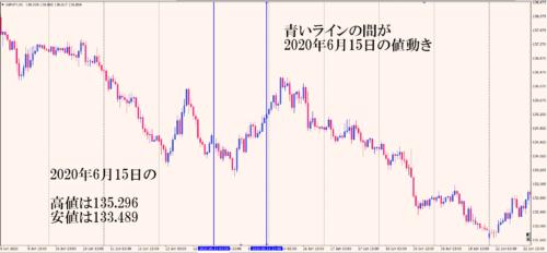 ポン円2020.6.15
