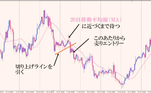 20日移動平均線(MA)ユーロ円1時間足